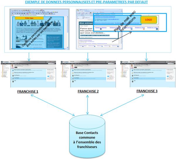 Création de plusieurs comptes personnalisés et pré-paramétrés