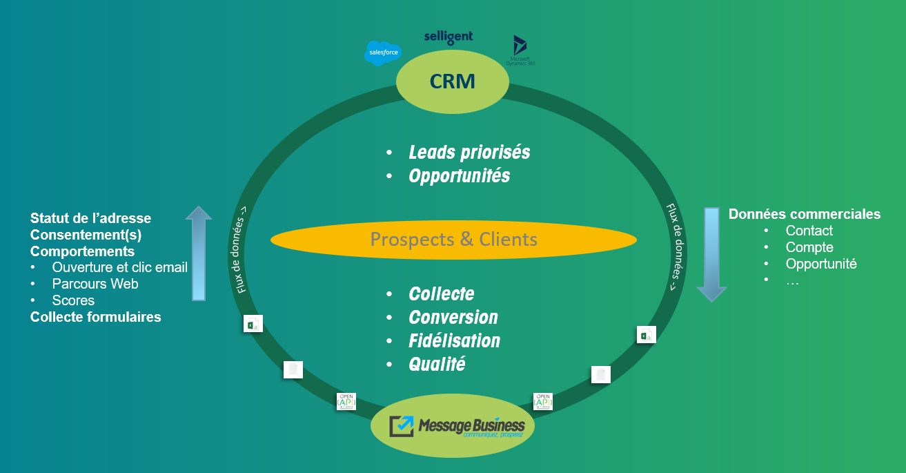 Cycle d'accompagnement CRM et Sendethic