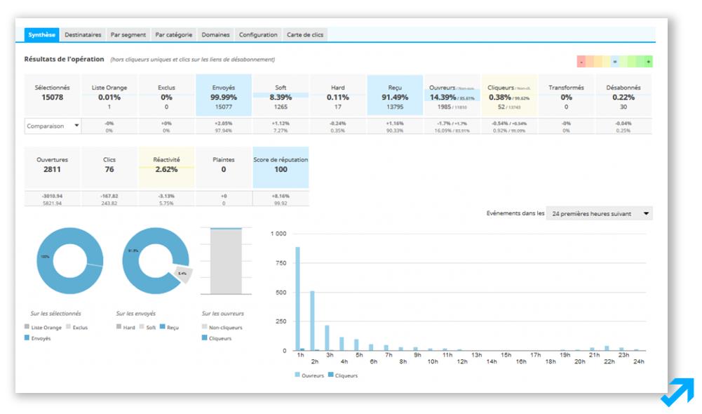 Synthèse personnalisable et paramétrable de performances Emailing dans l'application Sendethic