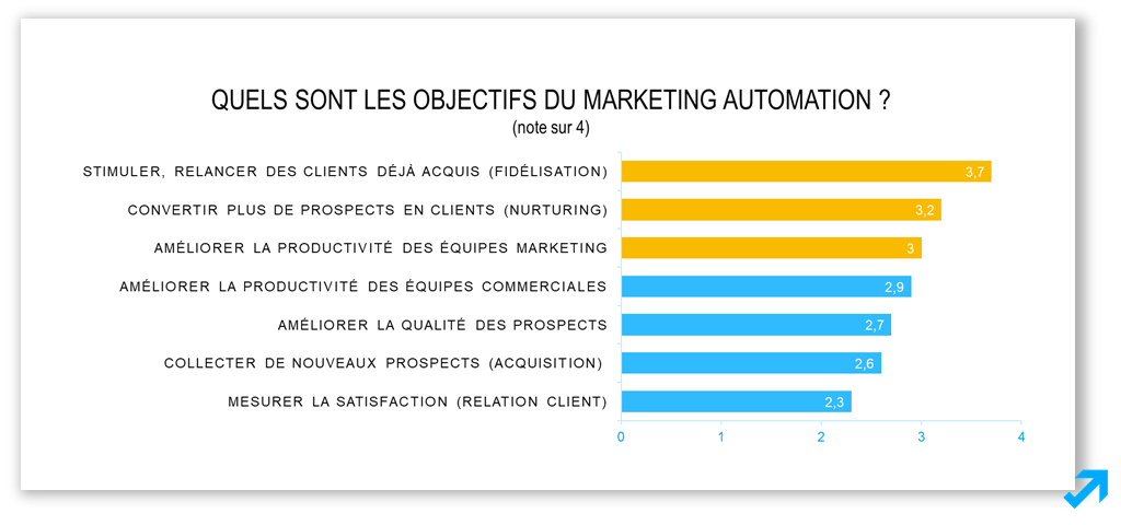 Les objectifs du Marketing Automation selon l'enquête Sendethic