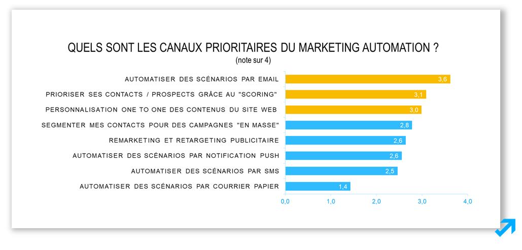 Les canaux prioritaires du Marketing Automation selon l'enquête Sendethic