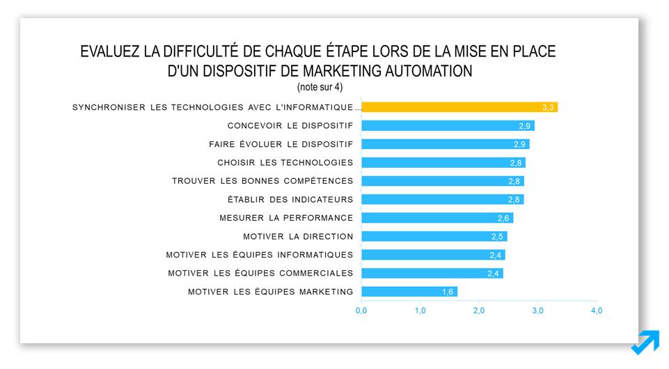 Les difficultés principales du Marketing Automation selon l'enquête Sendethic