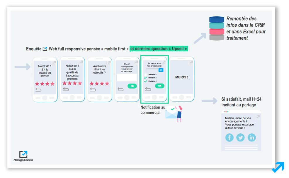 Etape 2 du scénario Marketing Automation contenant une enquête de satisfaction