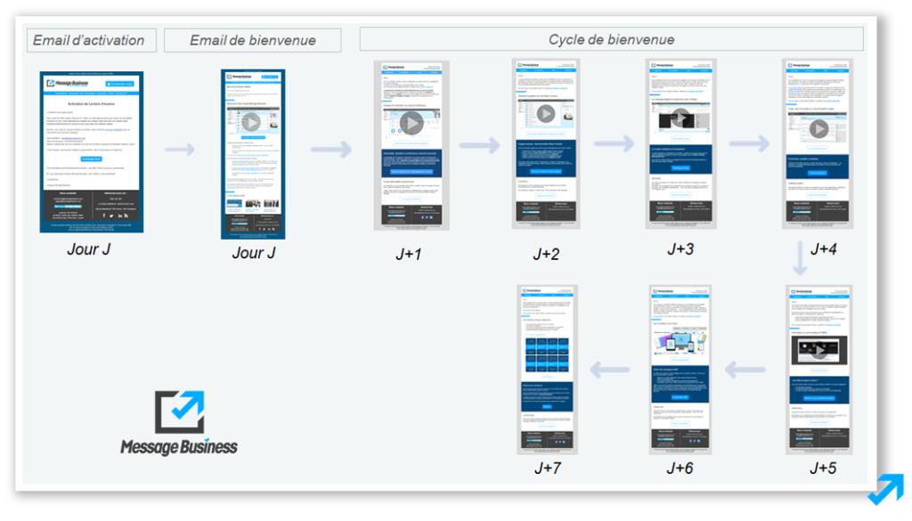 Le cycle d'accueil suite à la création d'un compte Sendethic